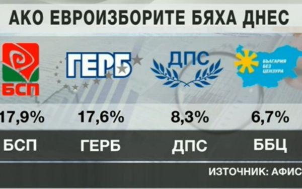 """Photo of """"Афис"""": Избирателната активност ще е до 35%, малките партии отпадат"""