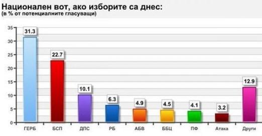 """Photo of """"Афис"""": ГЕРБ с 31%, БСП с 22, ако изборите бяха днес"""