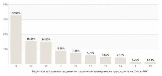Photo of ЦИК при 100% обработени протоколи: Без промяна, 8 партии влизат в парламента!