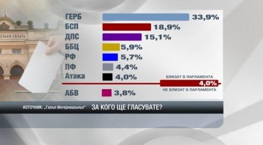 """Photo of """"Галъп"""" брои пет партии за сигурни в парламента"""