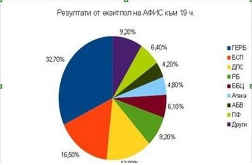 Photo of АФИС: Осем партии влизат в Народното събрание