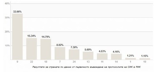 Photo of На метри от финала БСП дръпна пред ДПС с 0,55%