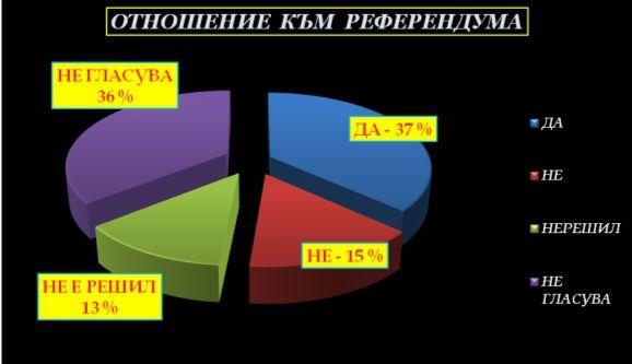 Photo of Референдумът на 25 октомври може да се окаже нелигитимен заради очаквана ниска изибирателна активност
