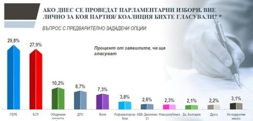 """Photo of """"Тренд"""" излезе с нови данни за бъдещото НС! ГЕРБ е първата политическа сила"""